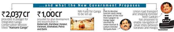Rejuvenating Ganga