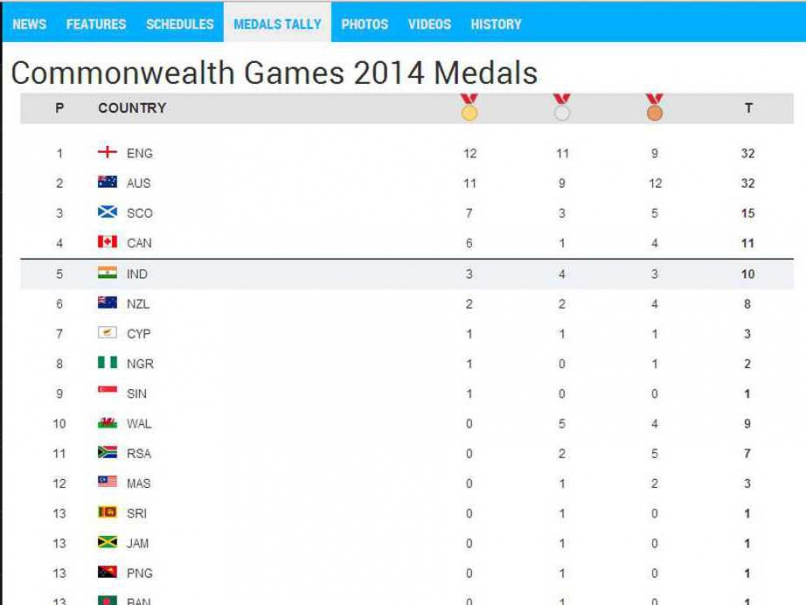 India-medals-tally
