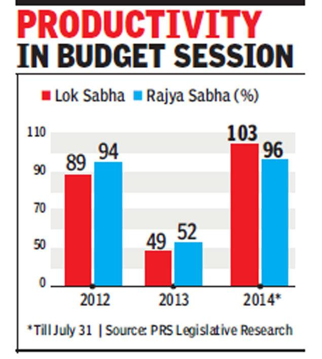 Productivity of Lok Sabha