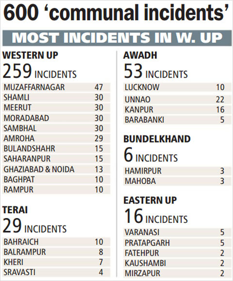 Over 600 'communal incidents' in UP since LS results