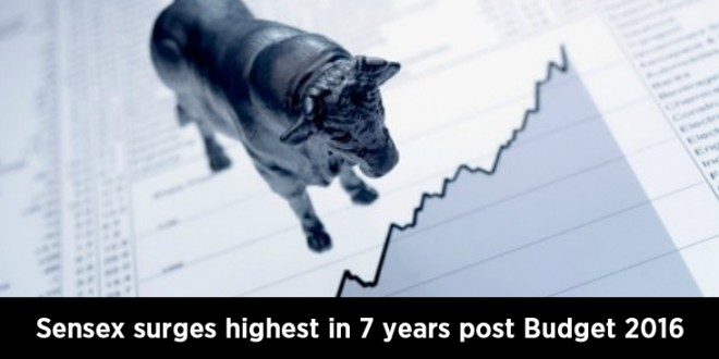 Sensex surges highest in 7 years post Budget 2016, closes up 777 points